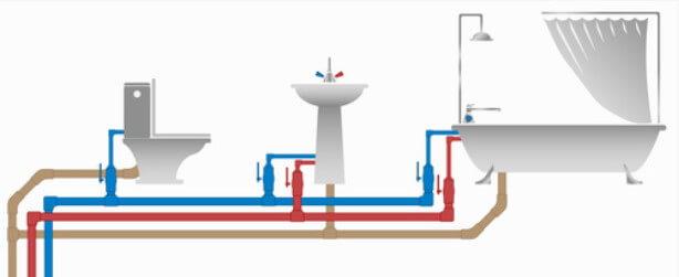 洗手盆、厠所、浴缸、廚房通渠